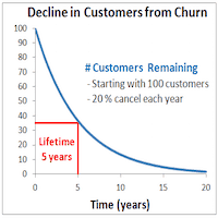 client churn rates