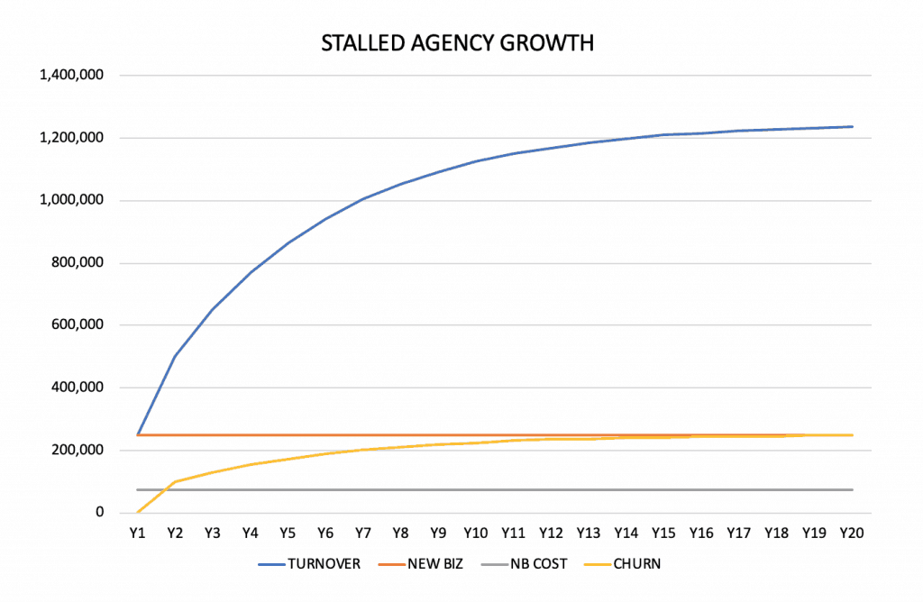 Graph showing stalled agency growth